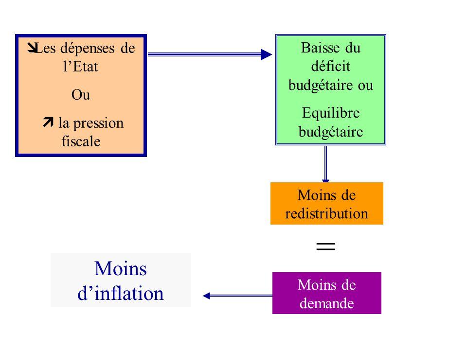 = Moins d'inflation Les dépenses de l'Etat Ou  la pression fiscale