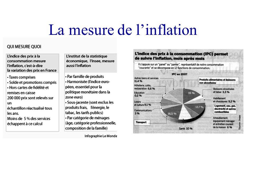 La mesure de l'inflation