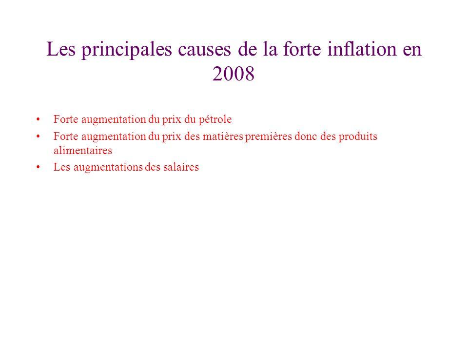 Les principales causes de la forte inflation en 2008