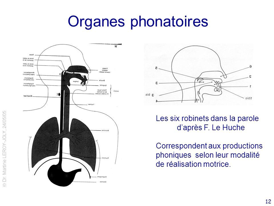 Organes phonatoires Les six robinets dans la parole