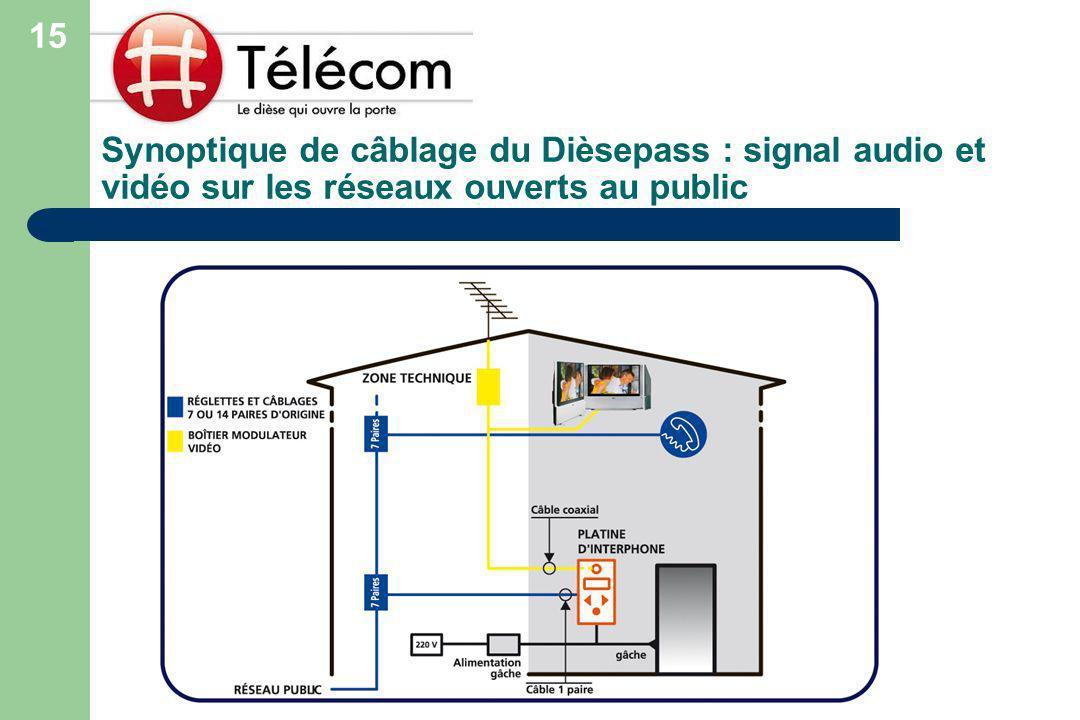 15 Synoptique de câblage du Dièsepass : signal audio et vidéo sur les réseaux ouverts au public