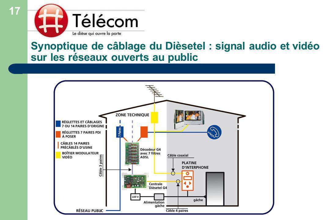 17 Synoptique de câblage du Dièsetel : signal audio et vidéo sur les réseaux ouverts au public