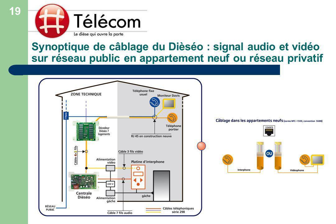 19 Synoptique de câblage du Dièséo : signal audio et vidéo sur réseau public en appartement neuf ou réseau privatif.