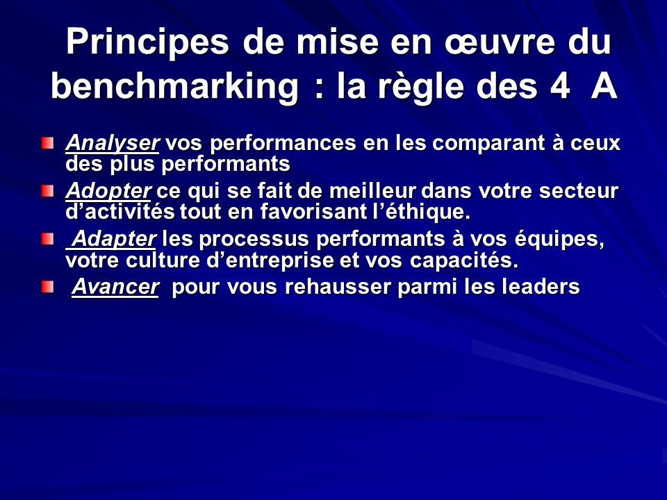 Principes de mise en œuvre du benchmarking : la règle des 4 A