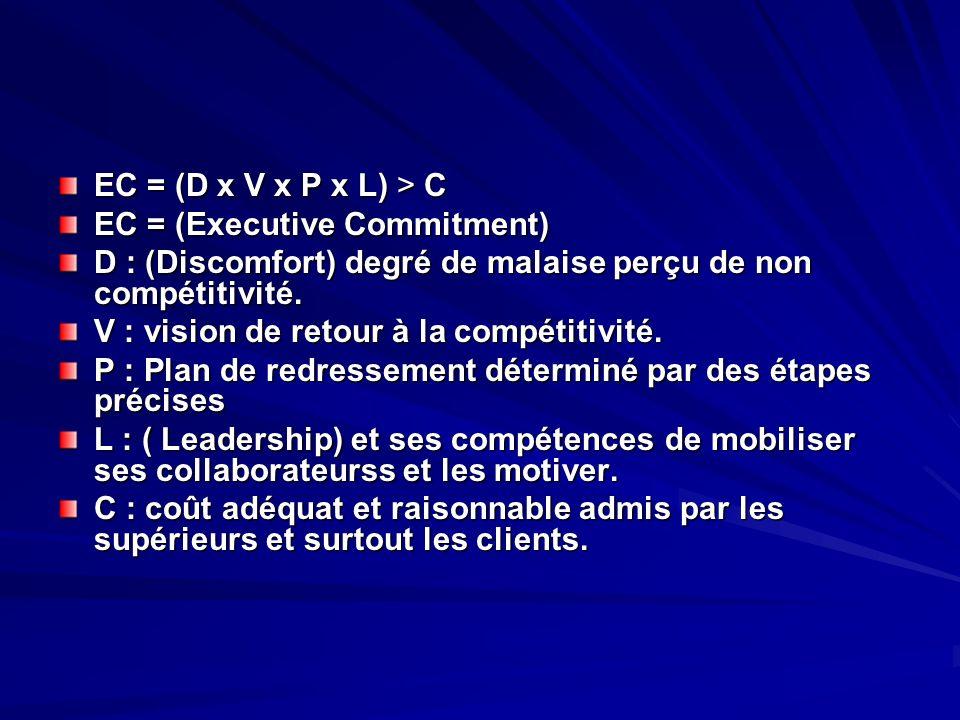 EC = (D x V x P x L) > C EC = (Executive Commitment) D : (Discomfort) degré de malaise perçu de non compétitivité.