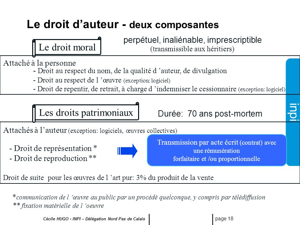 Le droit d'auteur - deux composantes