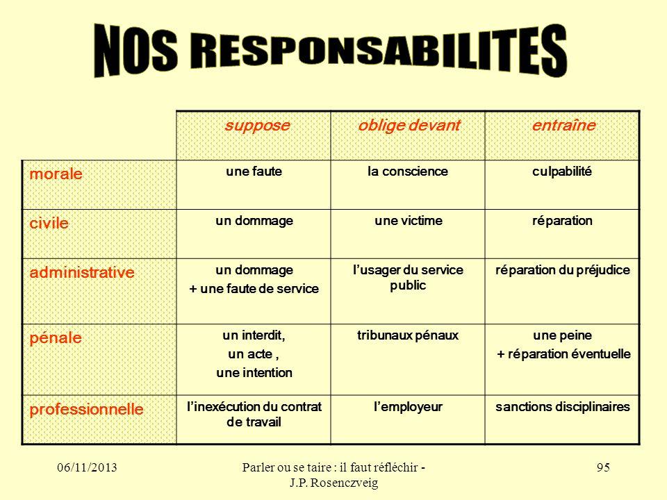 NOS RESPONSABILITES suppose oblige devant entraîne morale civile