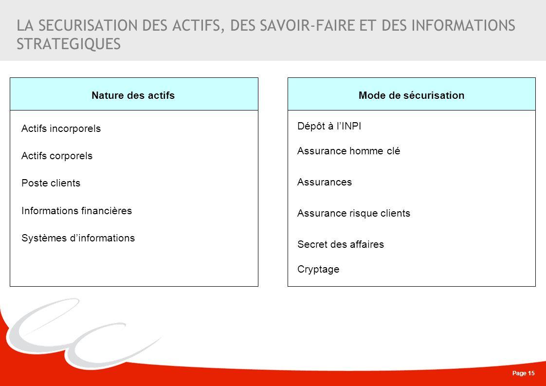 LA SECURISATION DES ACTIFS, DES SAVOIR-FAIRE ET DES INFORMATIONS STRATEGIQUES