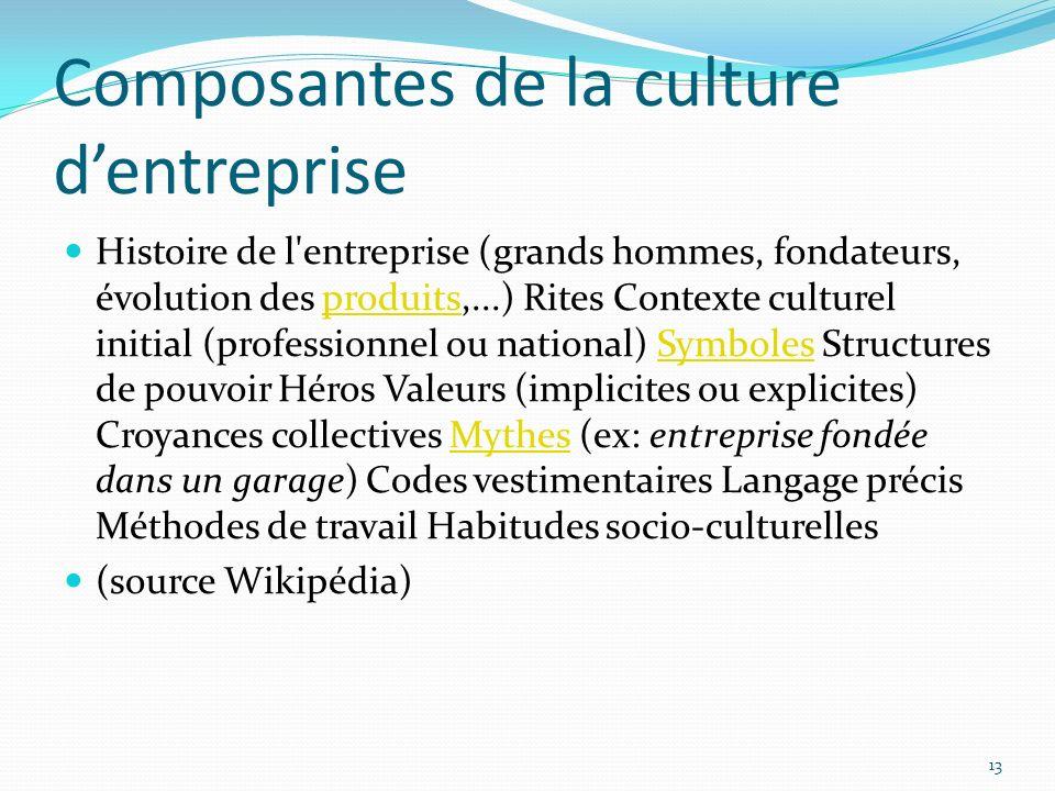 Composantes de la culture d'entreprise