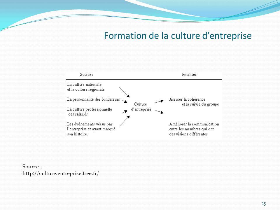 Formation de la culture d'entreprise
