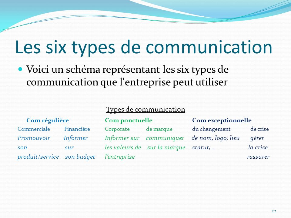 Les six types de communication