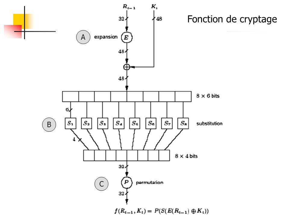 Fonction de cryptage A B C