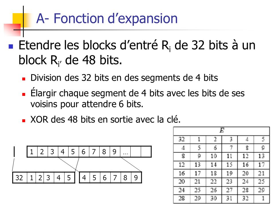 A- Fonction d'expansion