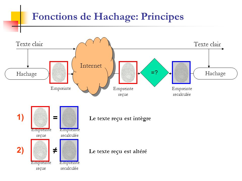 Fonctions de Hachage: Principes