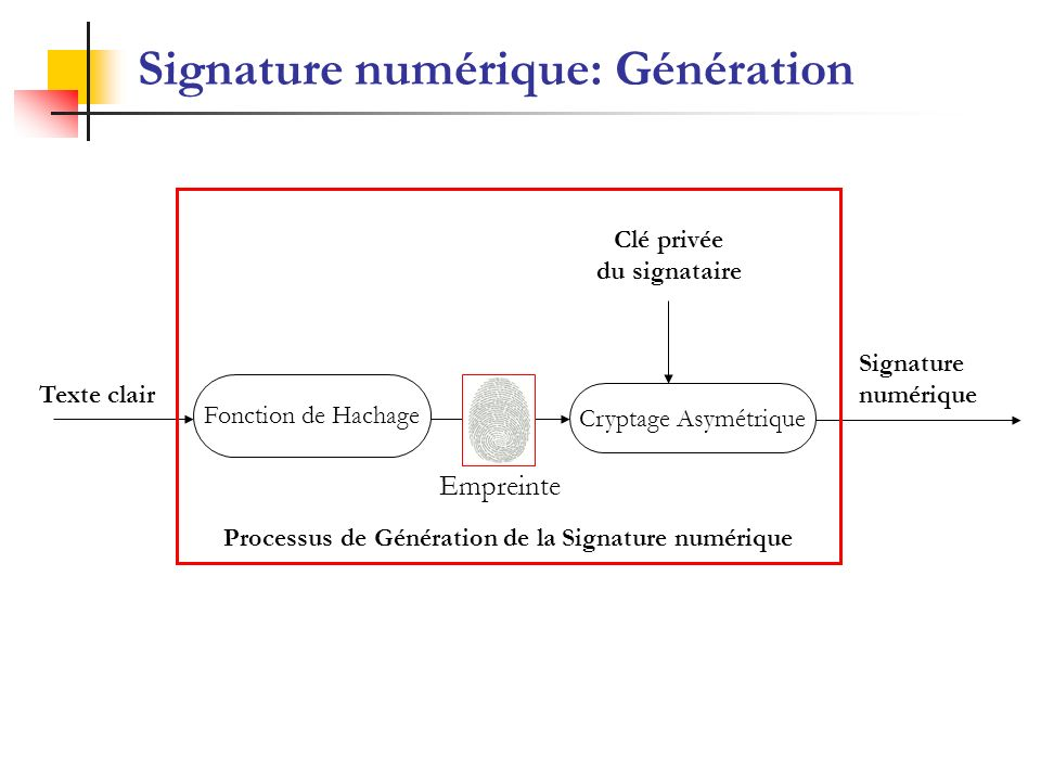 Signature numérique: Génération