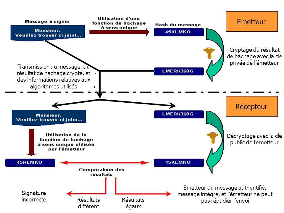 EmetteurCryptage du résultat de hachage avec la clé privée de l'émetteur.