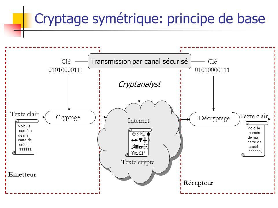 Cryptage symétrique: principe de base