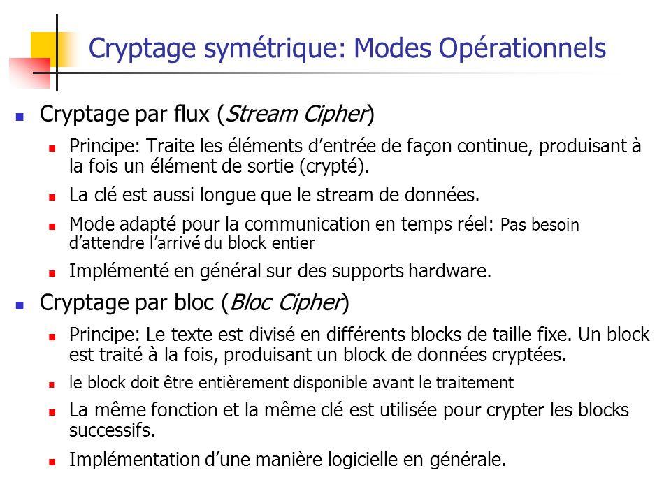 Cryptage symétrique: Modes Opérationnels