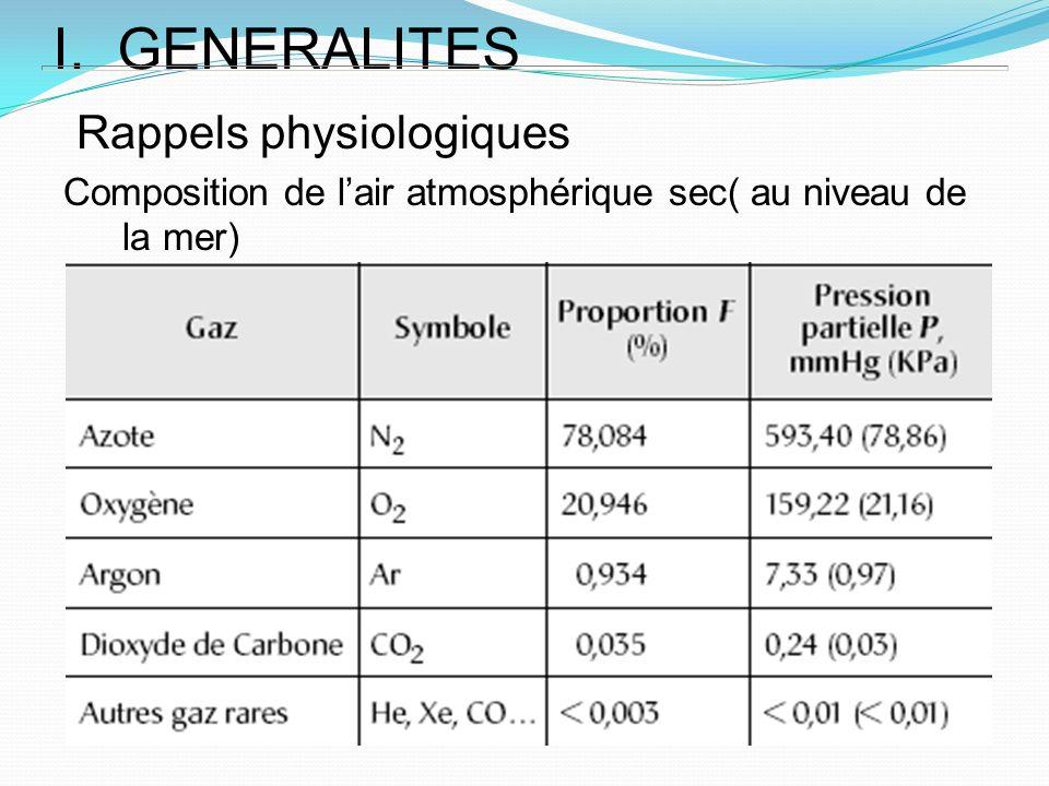 I. GENERALITES Rappels physiologiques