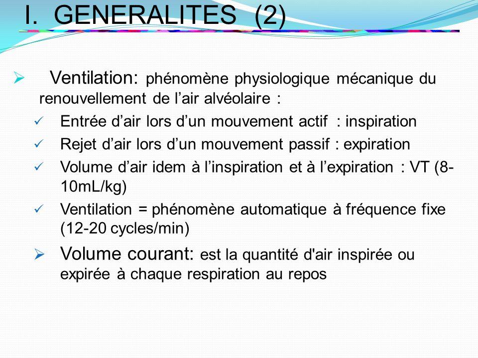 I. GENERALITES (2) Ventilation: phénomène physiologique mécanique du renouvellement de l'air alvéolaire :