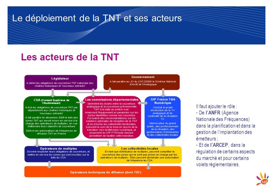 Le déploiement de la TNT et ses acteurs