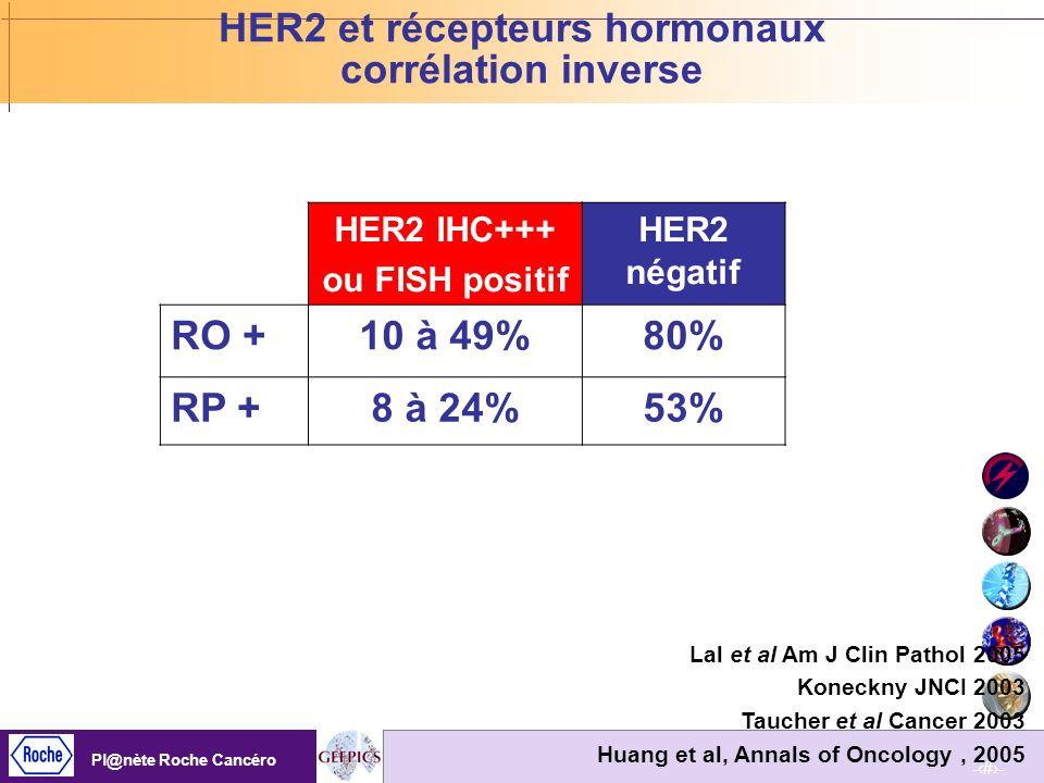 HER2 et récepteurs hormonaux corrélation inverse