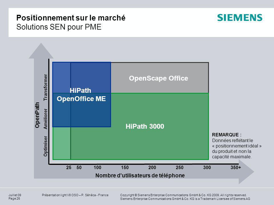 Positionnement sur le marché Solutions SEN pour PME