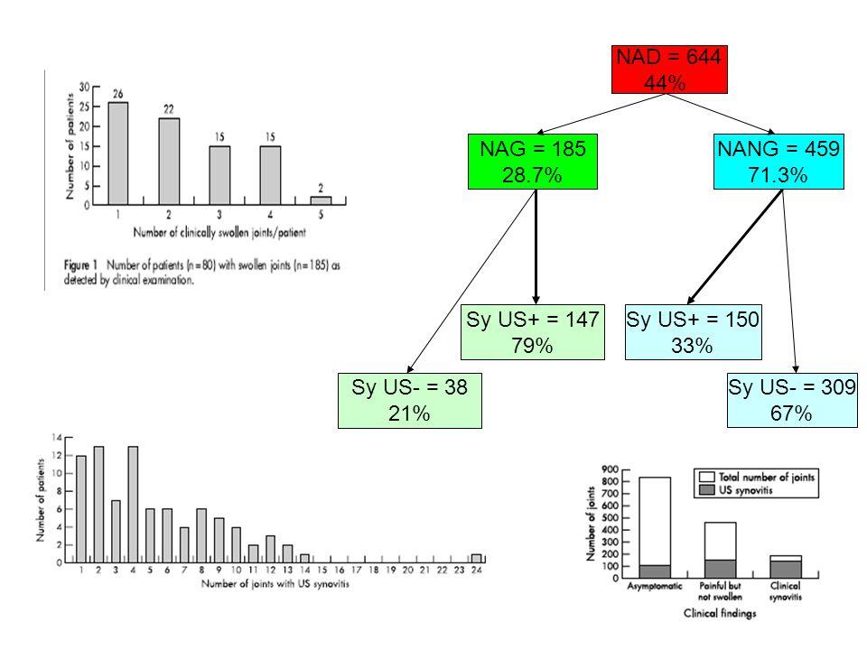 NAD = 644 44% NAG = 185 28.7% NANG = 459 71.3% Sy US+ = 147 79%