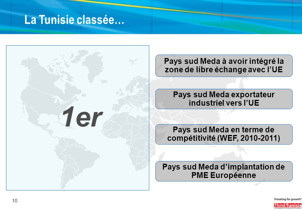 La Tunisie classée… 1er. Pays sud Meda à avoir intégré la zone de libre échange avec l'UE. Pays sud Meda exportateur industriel vers l'UE.