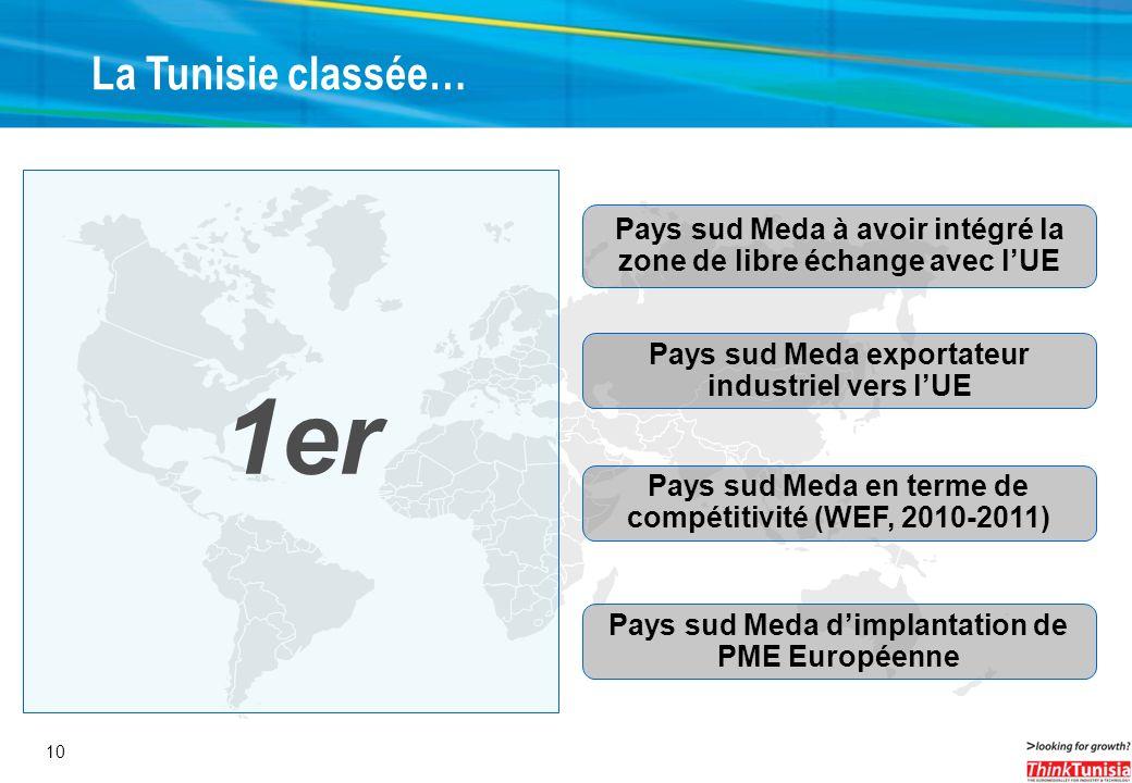 La Tunisie classée…1er. Pays sud Meda à avoir intégré la zone de libre échange avec l'UE. Pays sud Meda exportateur industriel vers l'UE.