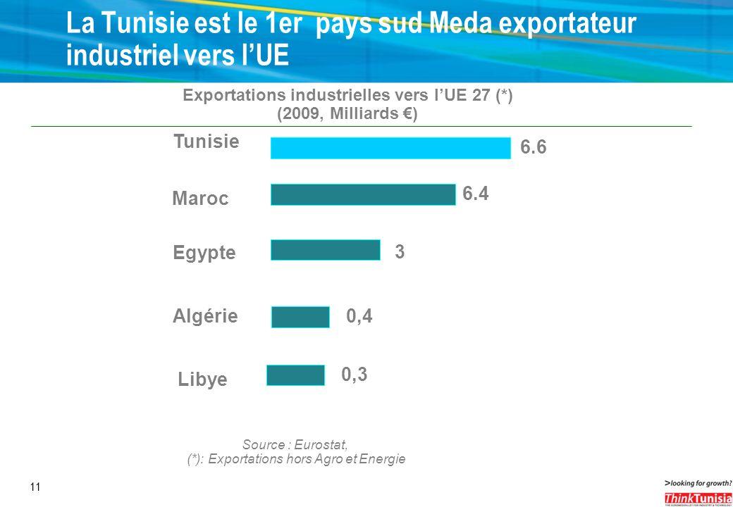 La Tunisie est le 1er pays sud Meda exportateur industriel vers l'UE