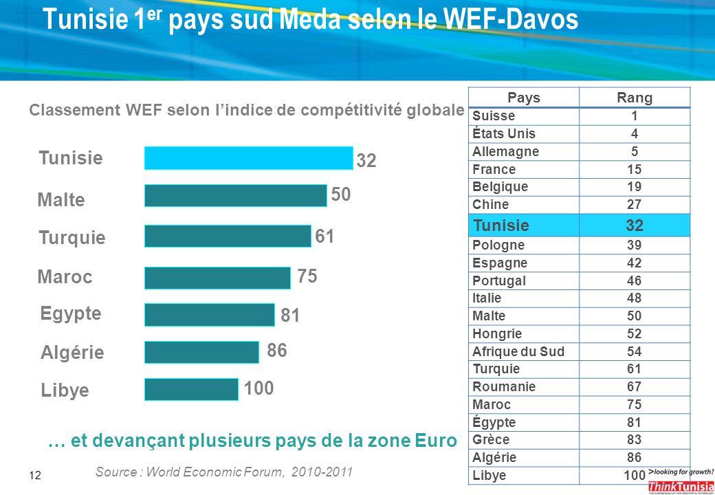 Tunisie 1er pays sud Meda selon le WEF-Davos