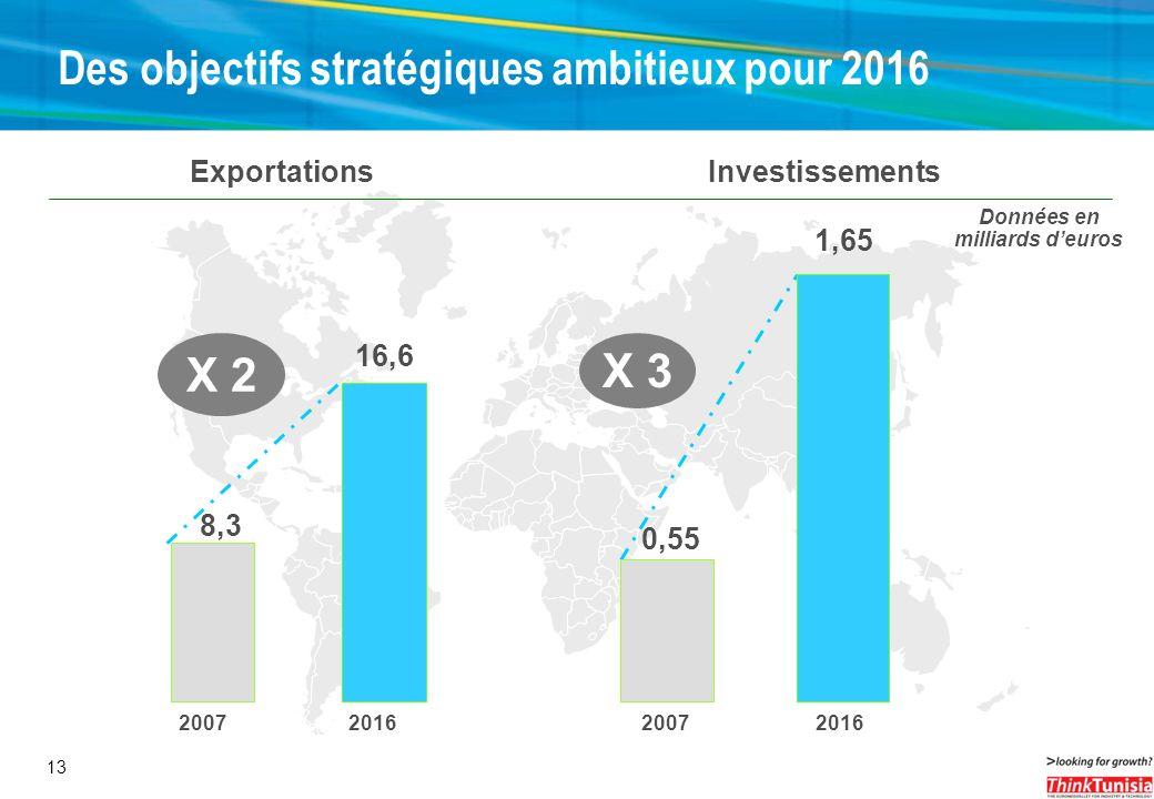 Des objectifs stratégiques ambitieux pour 2016