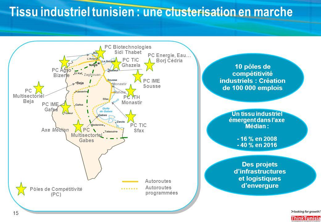 Tissu industriel tunisien : une clusterisation en marche