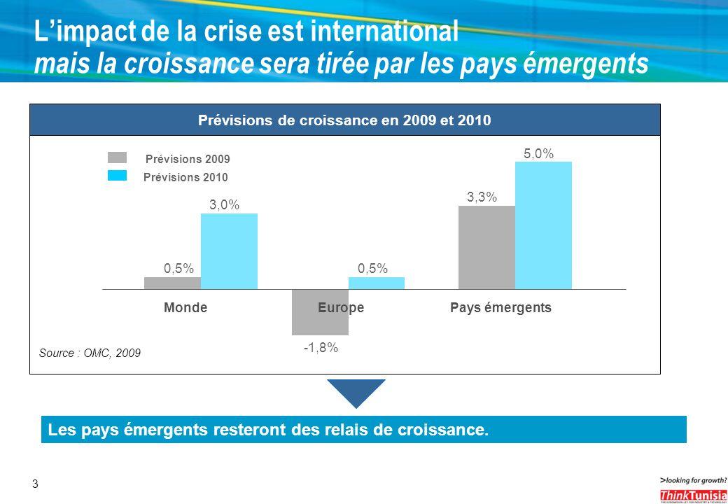 Prévisions de croissance en 2009 et 2010