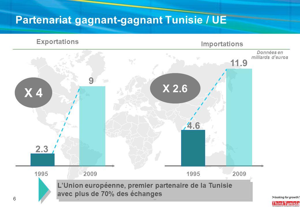 Partenariat gagnant-gagnant Tunisie / UE