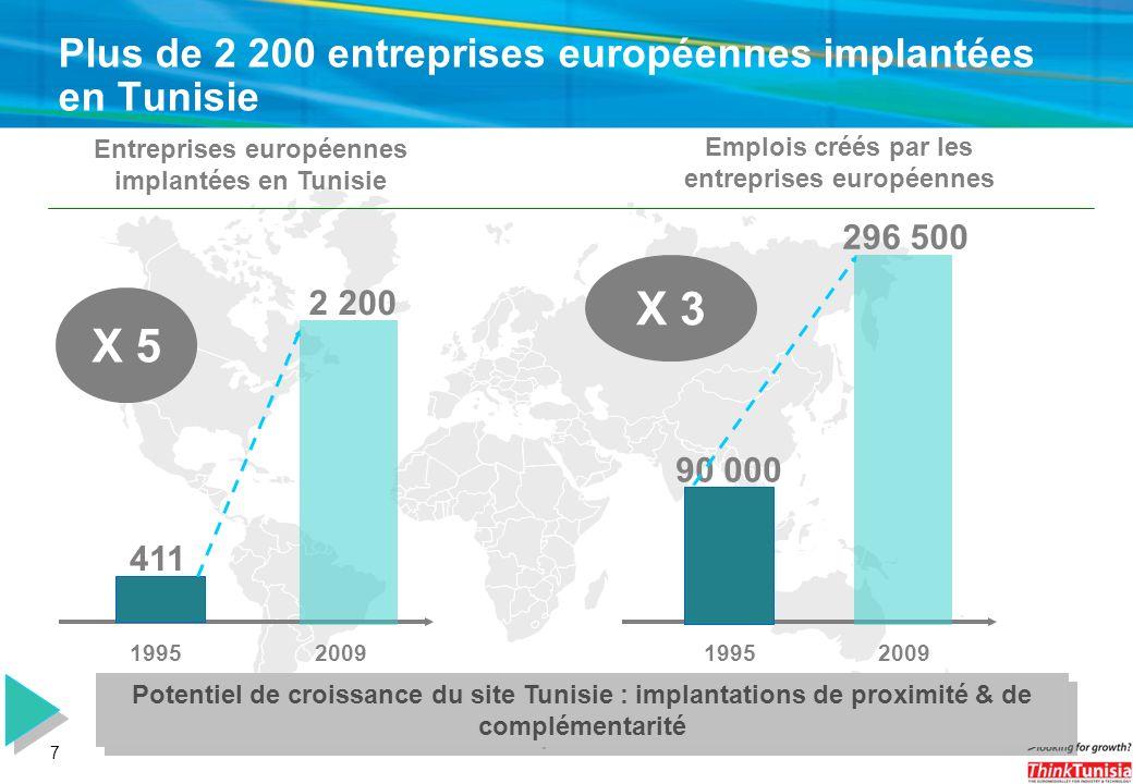 Plus de 2 200 entreprises européennes implantées en Tunisie