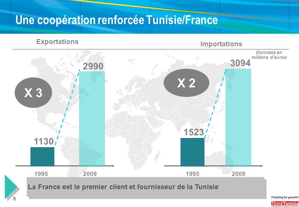 Une coopération renforcée Tunisie/France