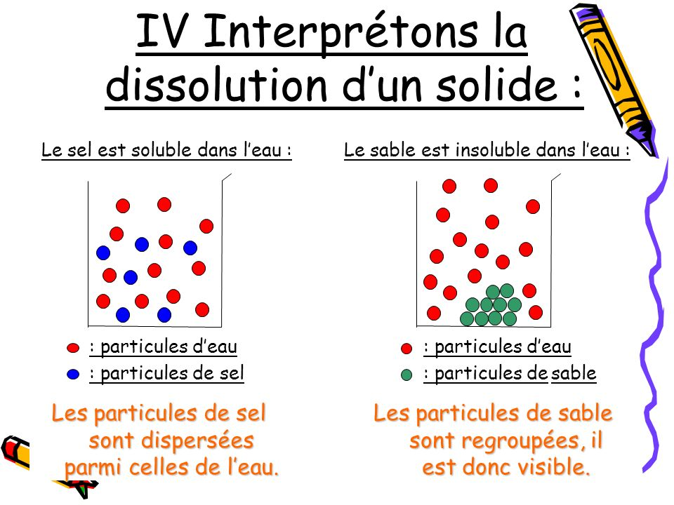 IV Interprétons la dissolution d'un solide :