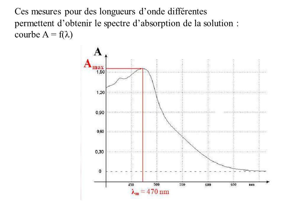 Ces mesures pour des longueurs d'onde différentes