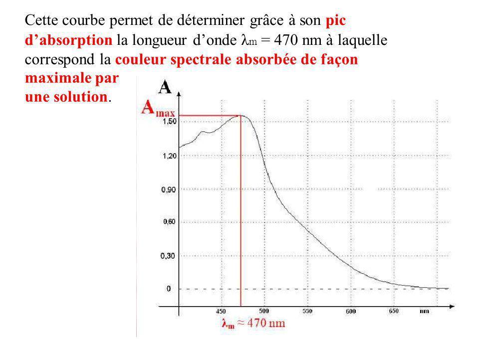 Cette courbe permet de déterminer grâce à son pic