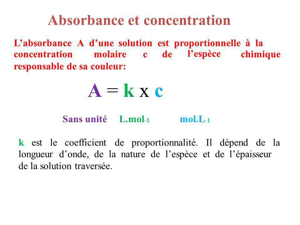 A = k x c L'absorbance A d'une solution est proportionnelle à la