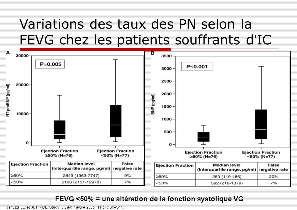 FEVG <50% = une altération de la fonction systolique VG