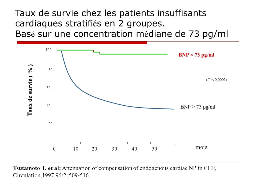 Taux de survie chez les patients insuffisants cardiaques stratifiés en 2 groupes. Basé sur une concentration médiane de 73 pg/ml