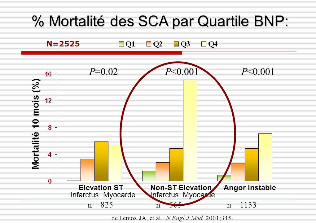 % Mortalité des SCA par Quartile BNP: