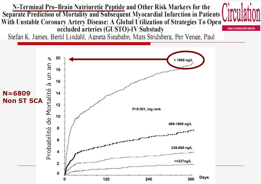 N=6809 Non ST SCA Probabilité de Mortalité à un an