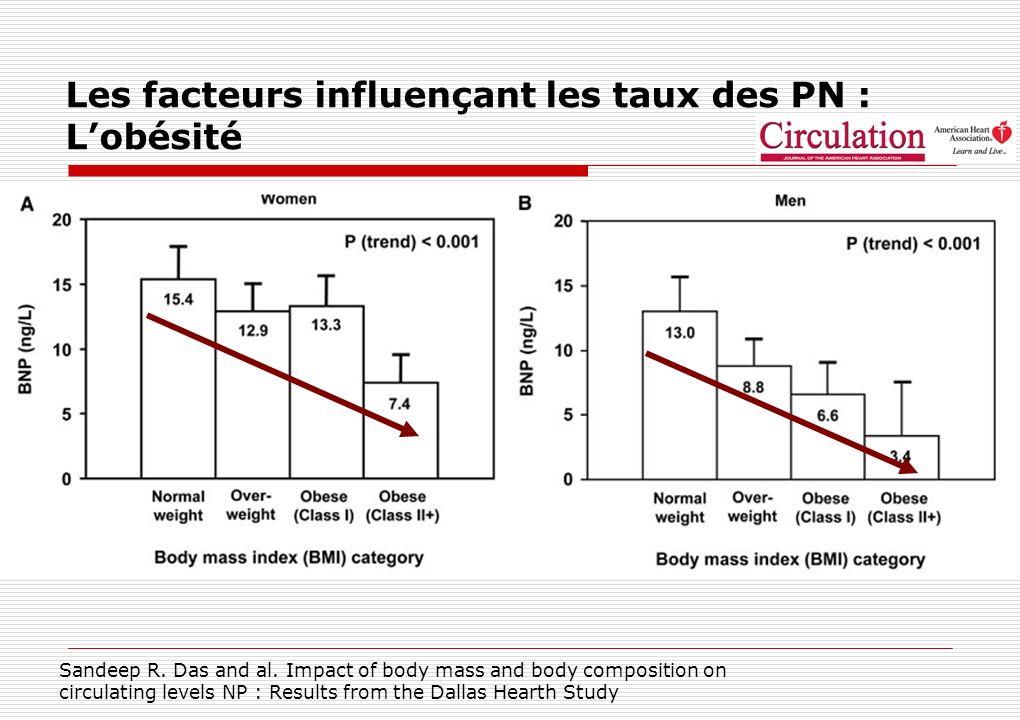 Les facteurs influençant les taux des PN : L'obésité