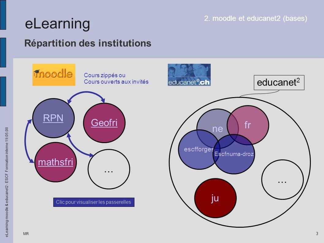 Répartition des institutions