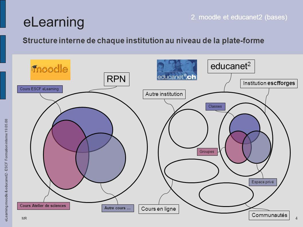 Structure interne de chaque institution au niveau de la plate-forme