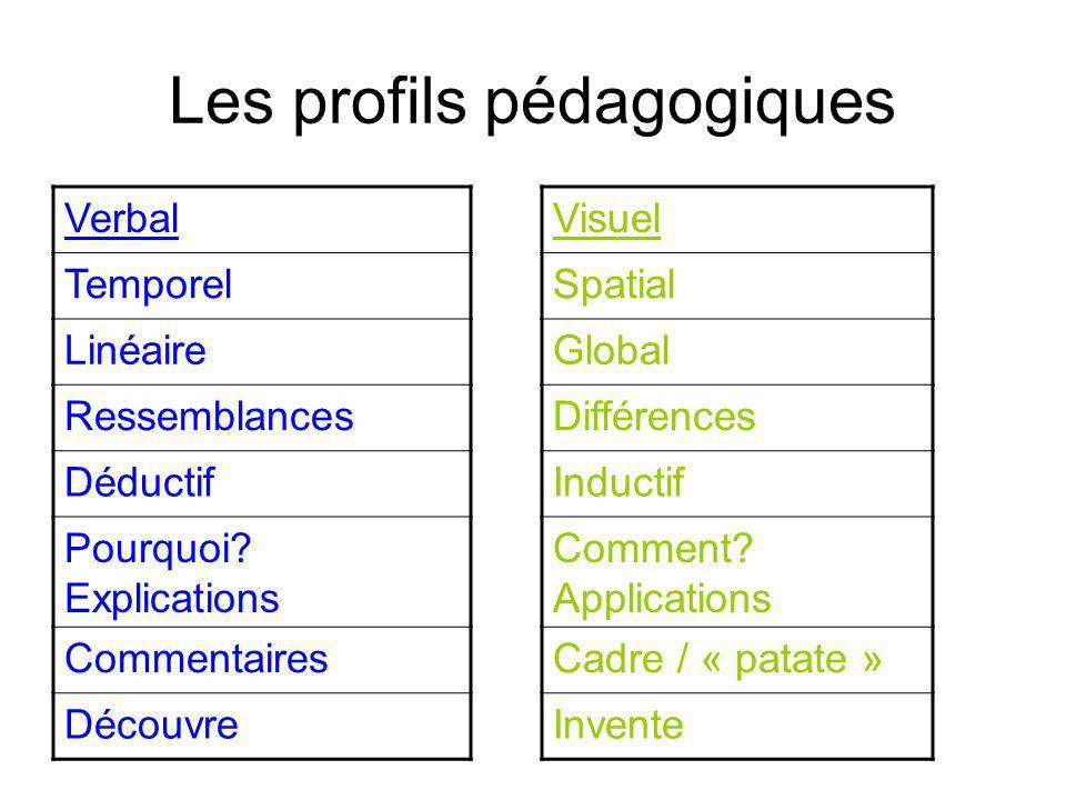 Les profils pédagogiques